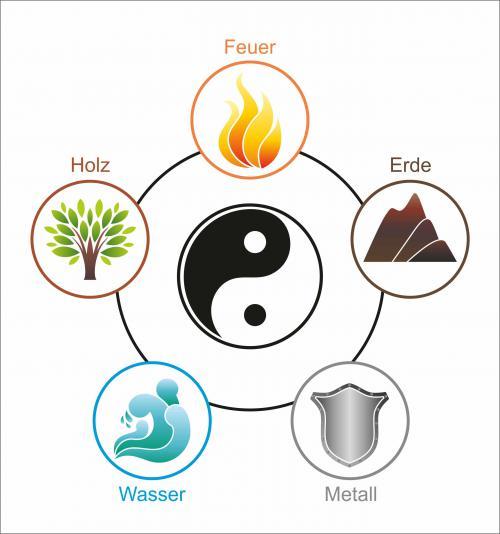5 Elemente